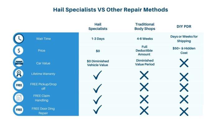 Car-dent-repair-infographic