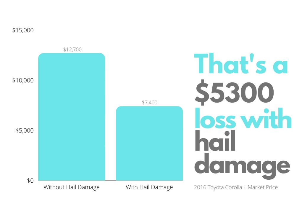 hail damaged car resale price